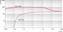Откачные кривые Okta 1000