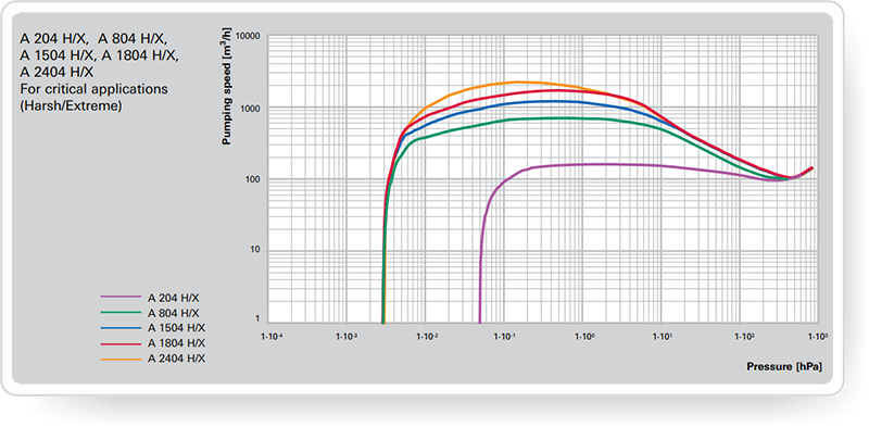 pfeiffer_A4H-X Series-proizvoditelnost