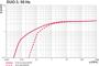 Pumping speed Duo 3, 50 Hz