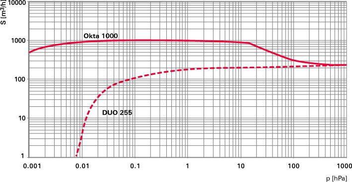 Okta 1000-1000 M - Откачные кривые
