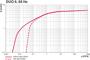 Pumping speed Duo 6 - 60 Hz