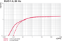 Pumping speed Duo 1.6, 60 Hz