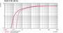 Pumping speed Duo 5 M - 60 Hz