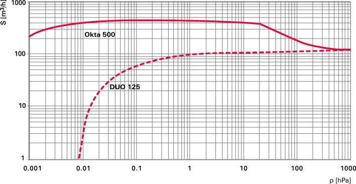 Okta 500-500 M - Откачные кривые