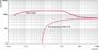 Откачные кривые Okta 2000 - 2000M