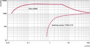 Pumping speed characteristic Okta 6000