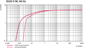 Pumping speed Duo 5 M - Duo 5 MC - 50 Hz