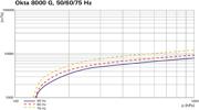 Pumping speed characteristic Okta 8000 G