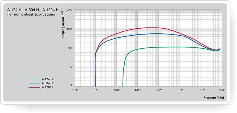 pfeiffer_A4H-X Series-proizvoditelnost-2