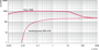 Откачные кривые Okta 1000 ATEX