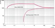 Pumping speed characteristic Okta 4000 ATEX
